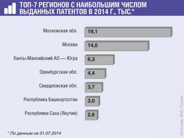 Пока патентную систему налогообложения лучше всего освоили ИП из Московской области