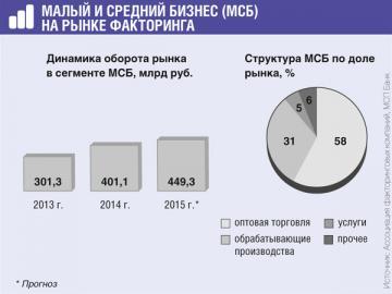 Хотя в сегменте МСБ в 2015г. ожидается рост, в целом на рынке факторинга прогнозируют спад на 17%