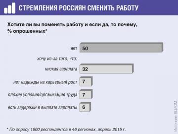 Каждый второй из работающих россиян вполне доволен своей работой и не планирует ее менять