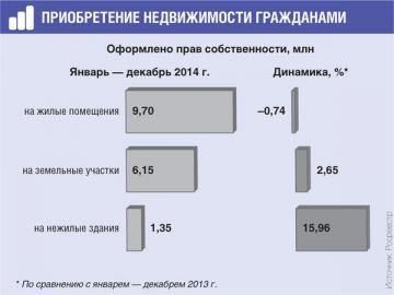 Доля сделок с нежилыми зданиями у граждан невысока, но этот сектор показал наибольший рост в 2014г.