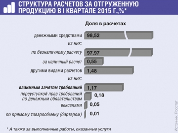 По сравнению с Iкварталом 2014г. с помощью зачета требований оплачено в 1,5раза больше товаров