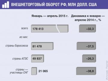 По сравнению с январем— апрелем 2014г. внешнеторговый оборот РФ упал более чем на 30%