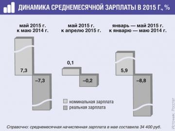 В абсолютных цифрах зарплата россиян за год выросла, а с учетом инфляции— на столько же упала