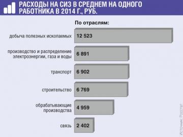 Всего в 2014 г. компании потратили на СИЗ более 58 млрд руб. За 3 года значение выросло на треть