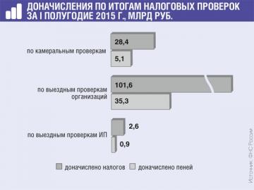 Штрафы и пени составляют около 15% всех доначислений при камеральных проверках и 25% при выездных