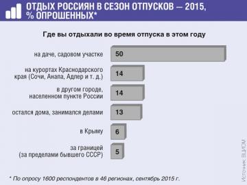 Менее 40% россиян смогли отправиться в этом году в отпуск куда-либо, кроме дачи
