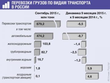 Большая часть грузов перевозится автотранспортом, но по нему же зафиксирован и наибольший спад