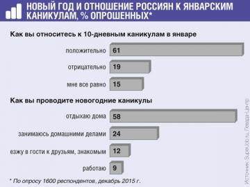 На каникулах только 4% россиян смогли поехать в турпоездку за границу и столько же — по России