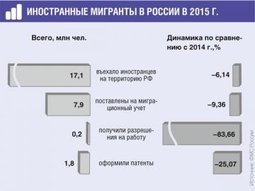 Мигрантов в России стало меньше. Теперь они оформляют патенты, а не разрешения на работу