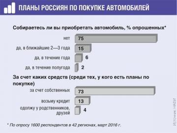 Россияне будут покупать машины на свои деньги. Автокредитование не пользуется популярностью