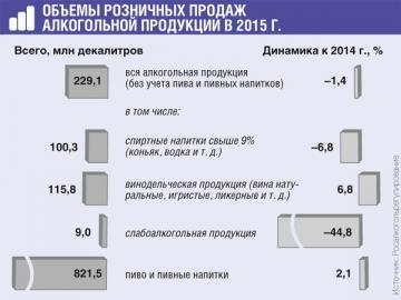 На апрель 2016 г. к ЕГАИС подключены 86% розничных продавцов, реализующих 96% продукции