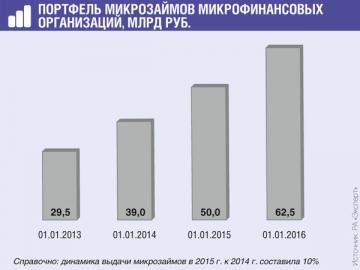 Прирост портфеля микрозаймов в большой степени обеспечила накопленная проблемная задолженность