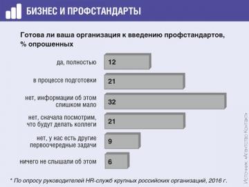 61% опрошенных не могут оценить, как скажется введение профстандартов на деятельности компании