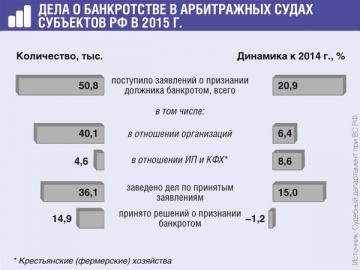 банкротство юридических лиц налоговой инспекцией