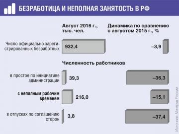 За год число лиц, официально работающих в режиме неполной занятости, уменьшилось