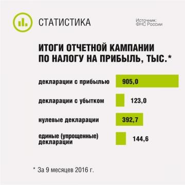 Итоги отчетной кампании по налогу на прибыль