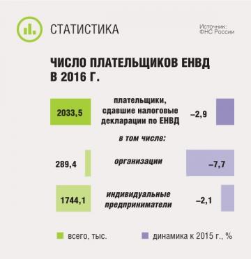 Число плательщиков ЕНВД в 2016 г.
