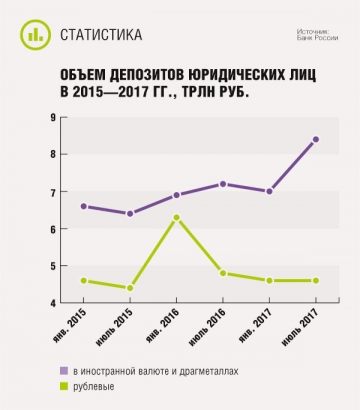 Объем депозитов юридических лиц в 2015—2017 гг.