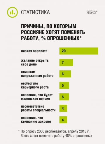 Причины, по которым россияне хотят поменять работу