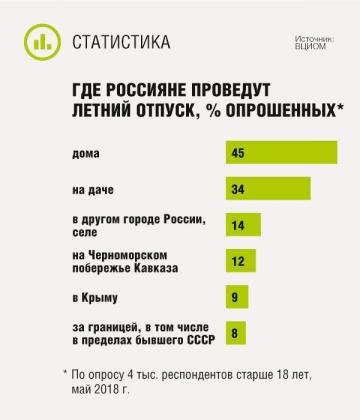 Где россияне проведут летний отпуск
