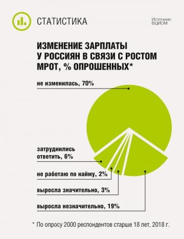 Изменение зарплаты у россиян в связи с ростом МРОТ