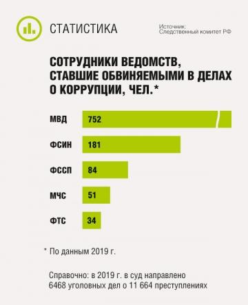 Какая сумма считается взяткой в россии консультант