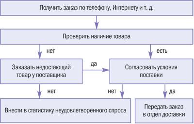 Бизнес-процесс «Прием заказа на поставку товара»