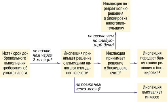 46 НК РФ.