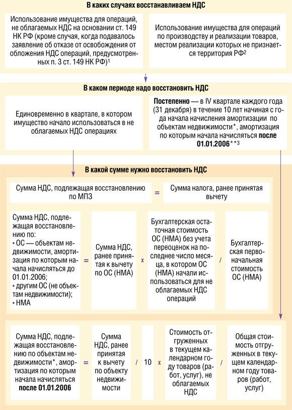 НДС Налоговые вычеты (ст 171 НК РФ) [58