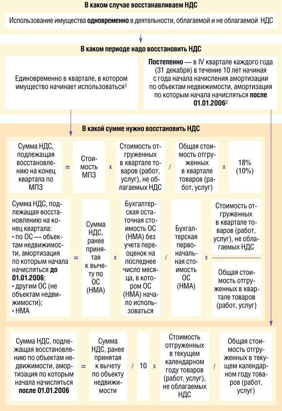 Статья 171 Налоговые вычеты - (НК РФ) с