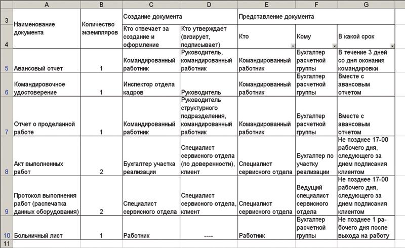графика документооборота