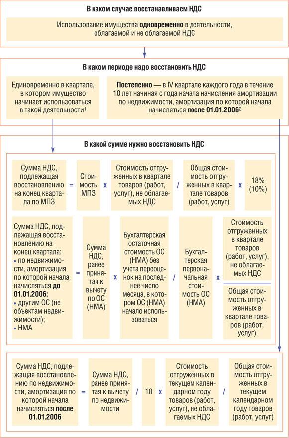 Статья 171 Налоговые вычеты Налоговый Кодекс