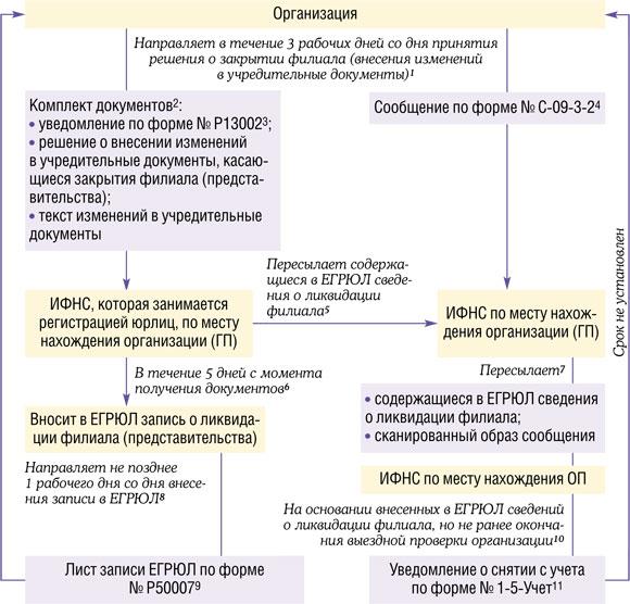 Приказом ФНС от 25.01.2012