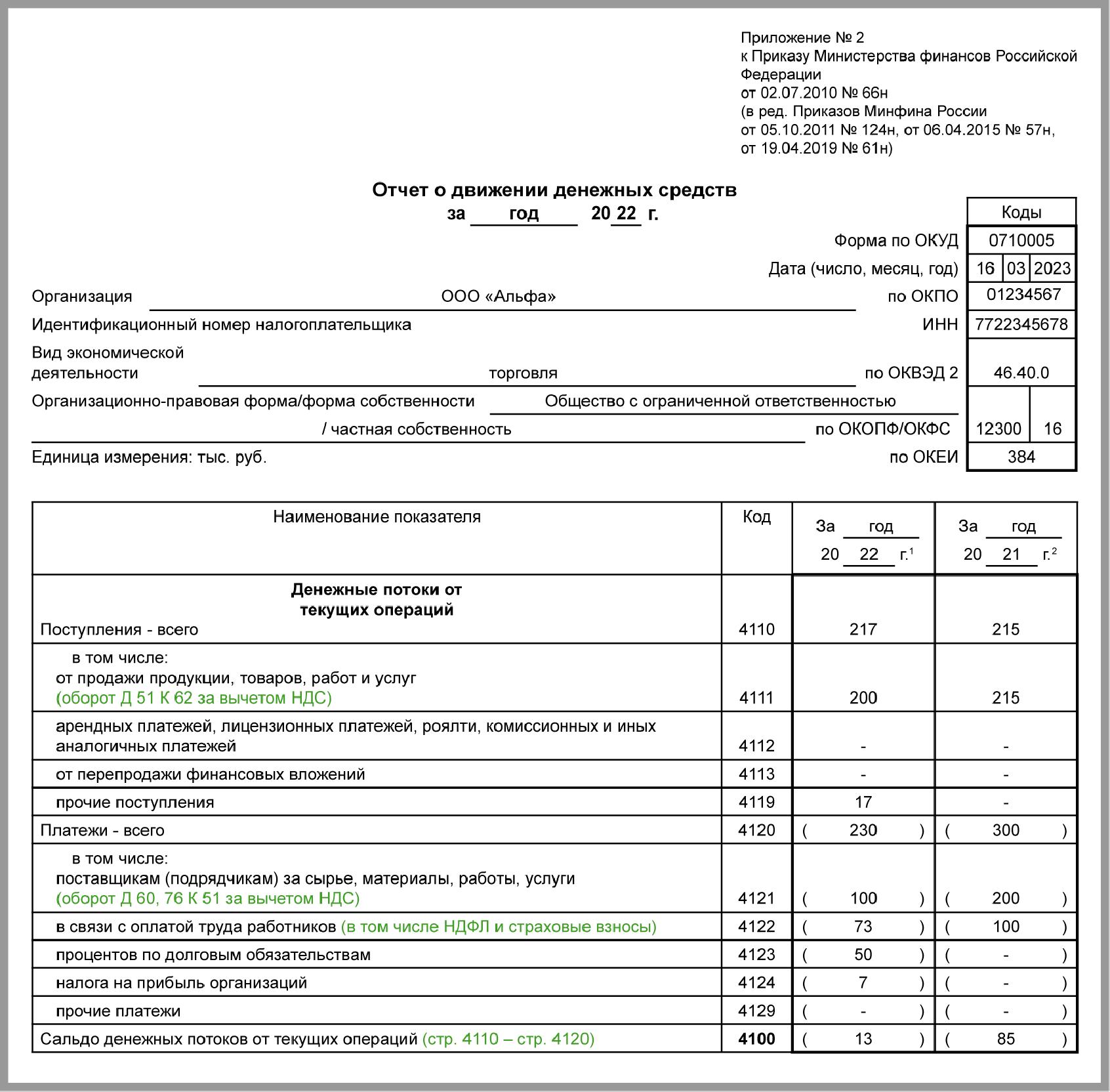 бланк бухгалтерского баланса от 05.10.2011 № 124н